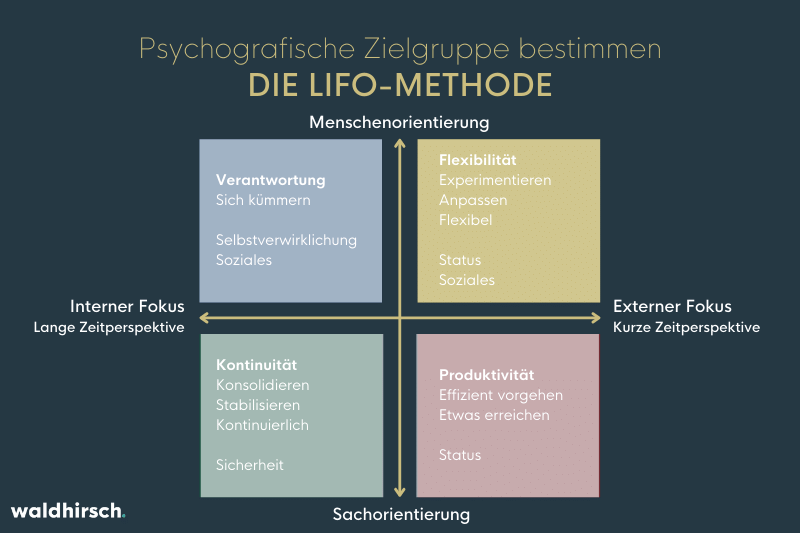 Abbildung zur Lifo-Methode