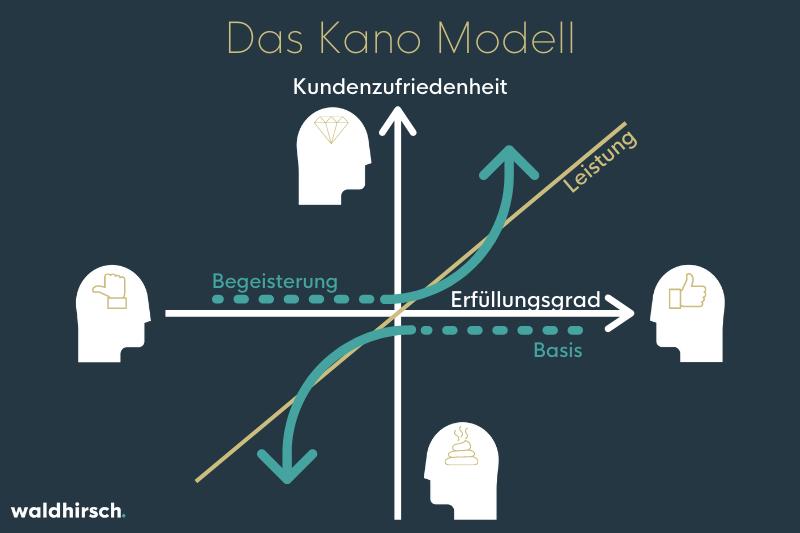 Abbildung des Kano Modells