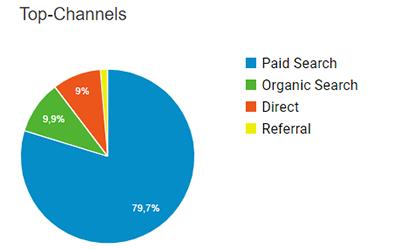 Google Anbalytics Traffic Verteilung als Symbol für nachhaltiges Online Marketing