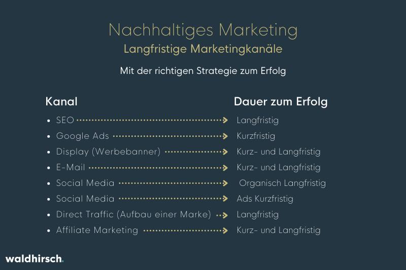 Grafik zum nachhaltigen Marketing durch verschiedene Kanaele