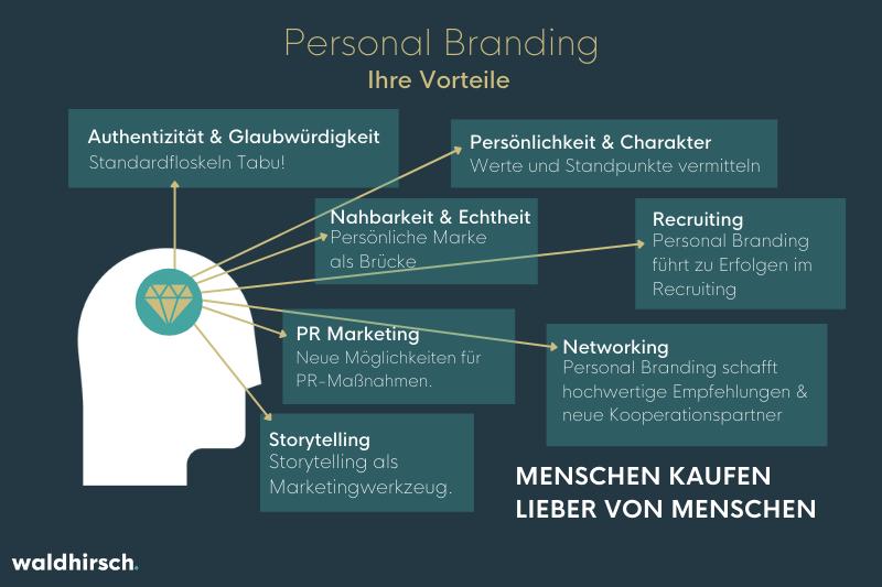 Grafik zu den Vorteilen von Personal Branding