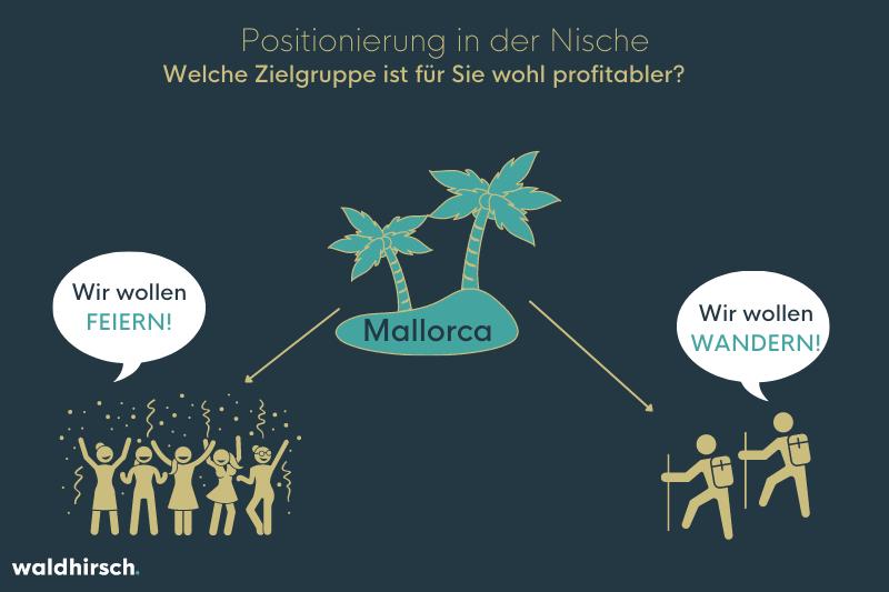 Grafik zur Darstellung von Nischen-Marketing