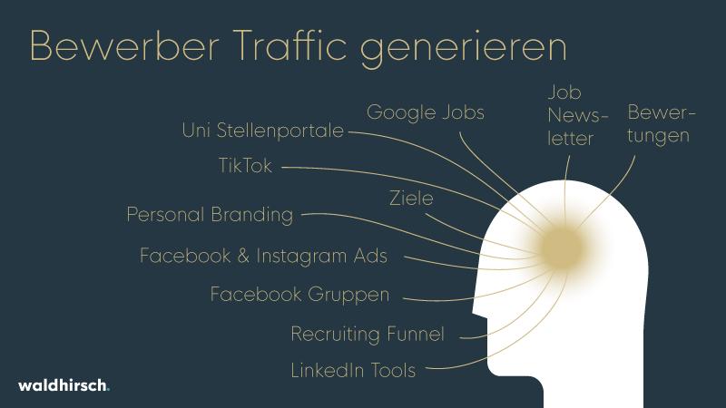 Grafik zur Generierung von Bewerber Traffic