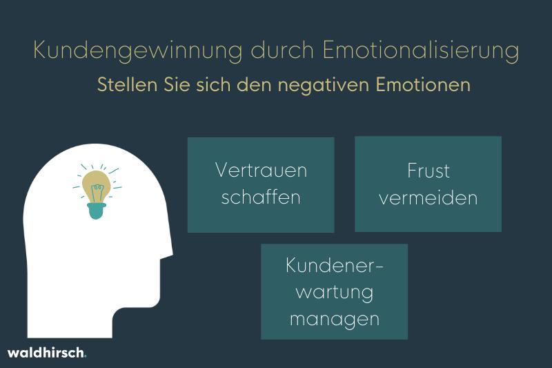 Grafik zur Kundengewinnung durch Emotionalisierung