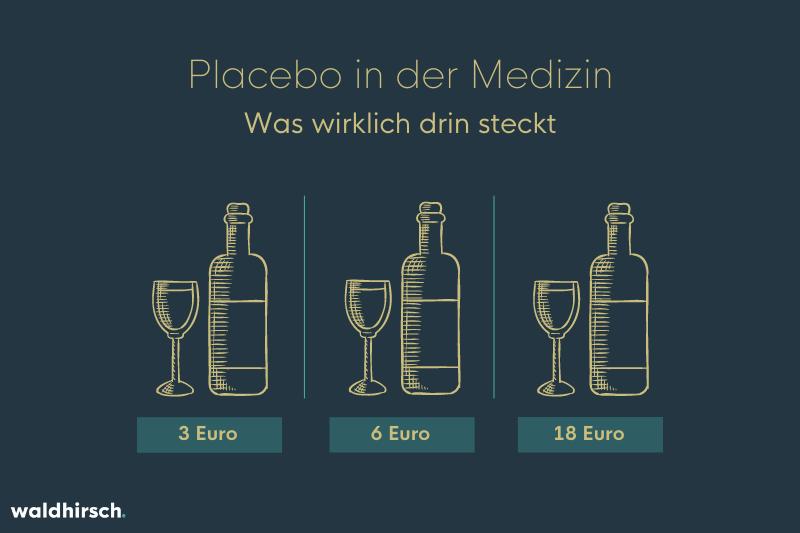 Grafik zu Placebos - teurer Wein schmeckt besser