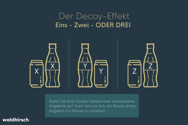 Grafik die den Decoy-Effekt anhand Icons bildlich darstellt