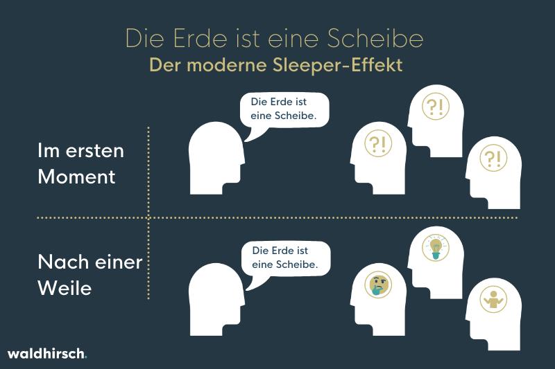 Grafik zum modernen Sleeper-Effekt - die Erde ist eine Scheibe