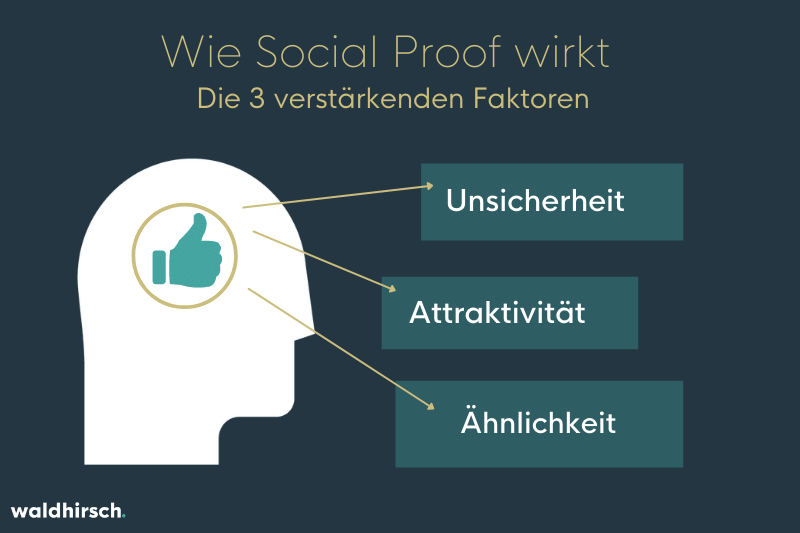 Grafik zur Illustration von den 3 verstärkenden Faktoren im Social Proof - Unsicherheit, Attraktivität, Ähnlichkeit