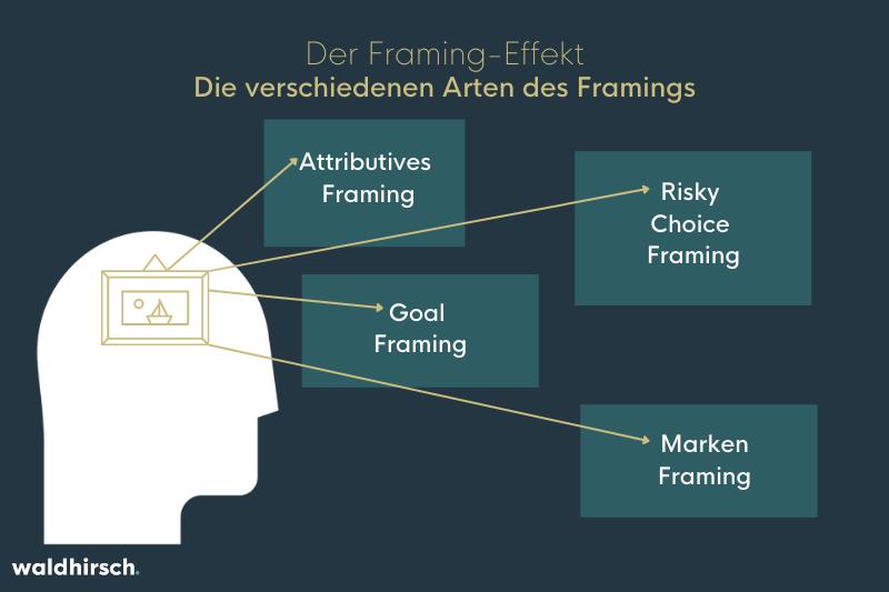 Grafik zu den Arten des Framing-Effekts
