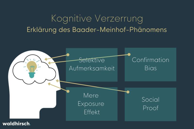 Grafik zur Erklärung des Baader-Meinhof-Phänomens