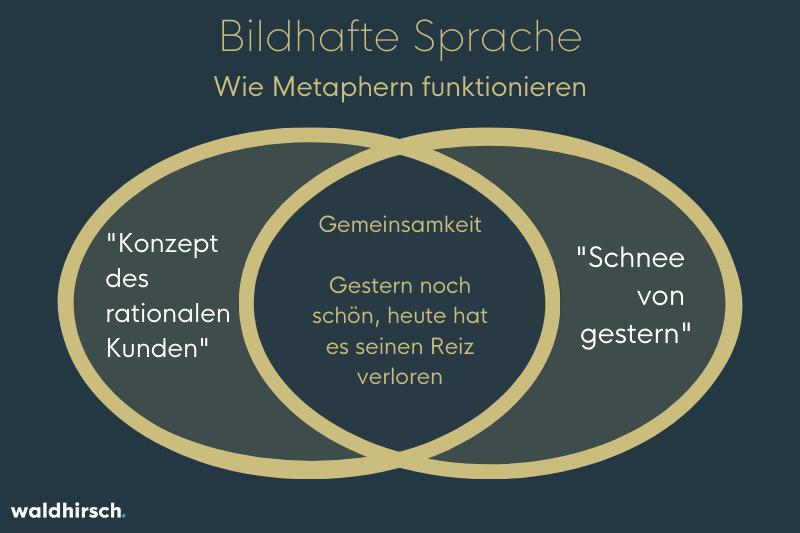 Grafik zur Darstellung von der Bedeutungsübertragung in Metaphern an einem Beispiel