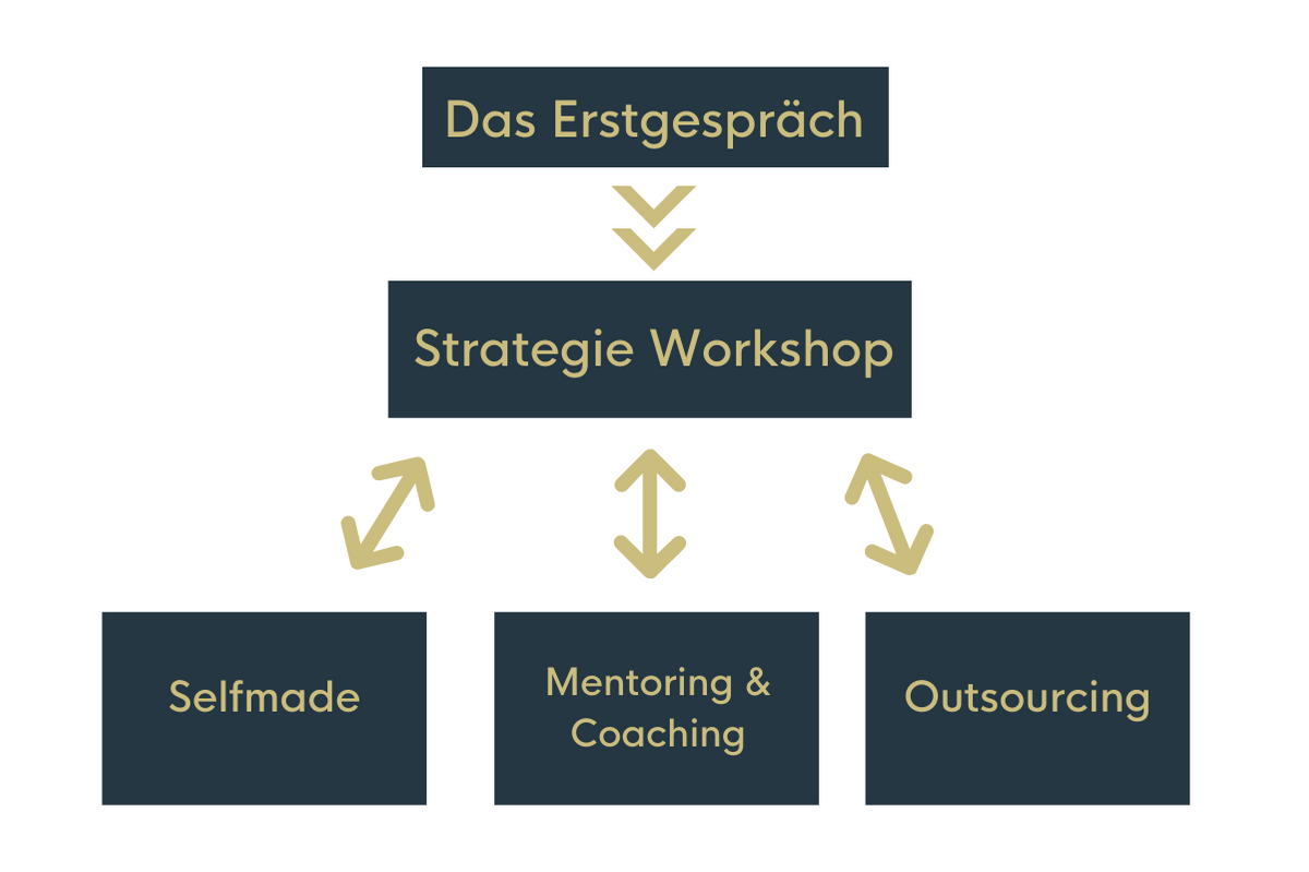 Grafik zur Darstellung vom Arbeitsprozess mit Waldhirsch