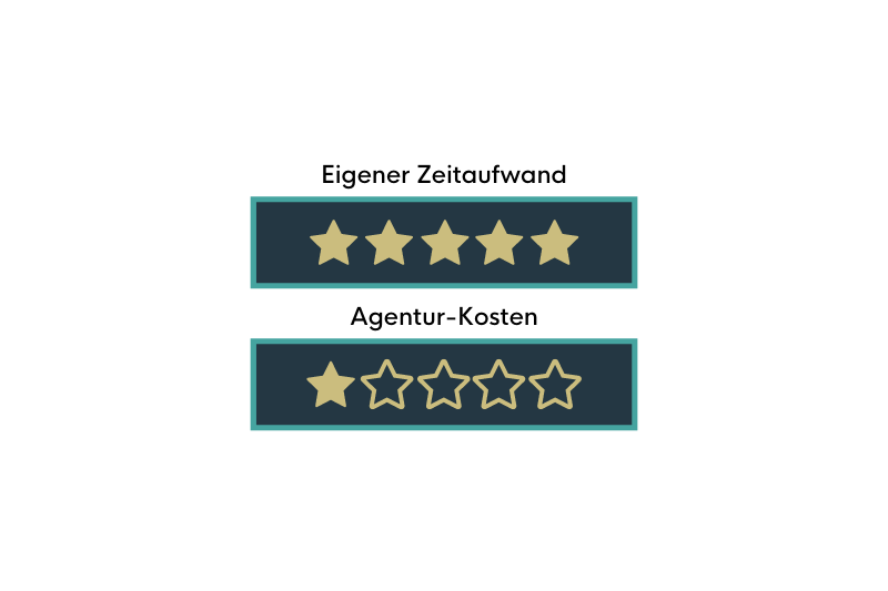 https://waldhirsch.de/wp-content/uploads/2021/06/agentur-kosten-selfmade.png
