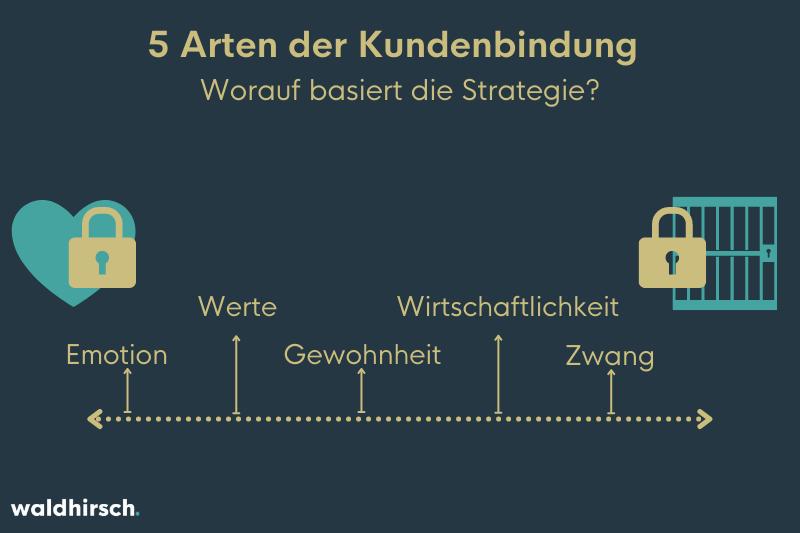 Eine Grafik mit den 5 Arten der Kundenbindung