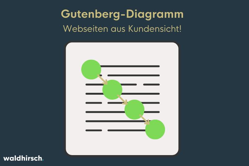 Grafik, die das Blickmuster nach dem Gutenberg-Diagramm darstellt
