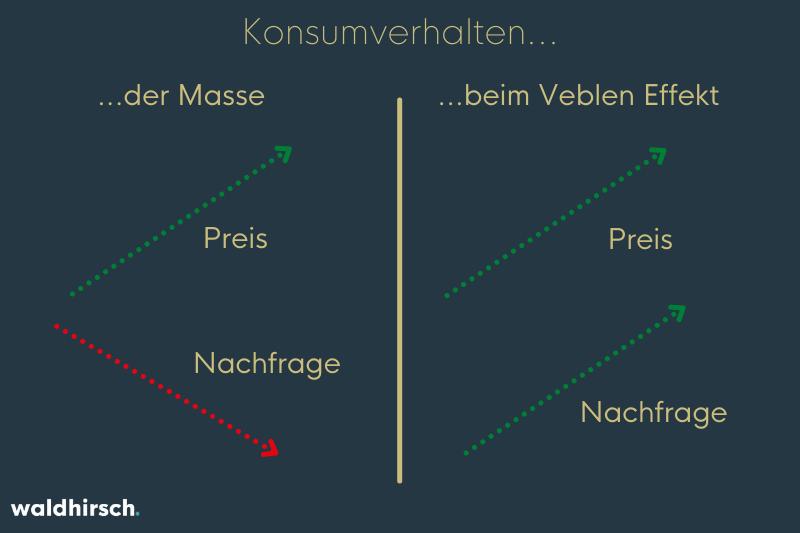 Grafik zur Darstellung des Veblen-Effekts im Vergleich zum normalen Konsumverhalten