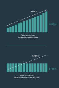 Nachhaltiges Marketing mit Langzeitwirkung