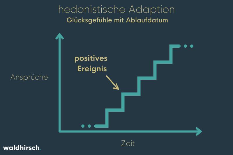 Treppe in einem Diagramm mit Anspruch und Zeit als Parameter und positiven Ereignissen als Treppenstufen