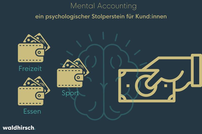 Grafik von einer Hand mit Geld, mehreren Geldbeuteln und einem Gehirn zur Verdeutlichung des mental Accounting