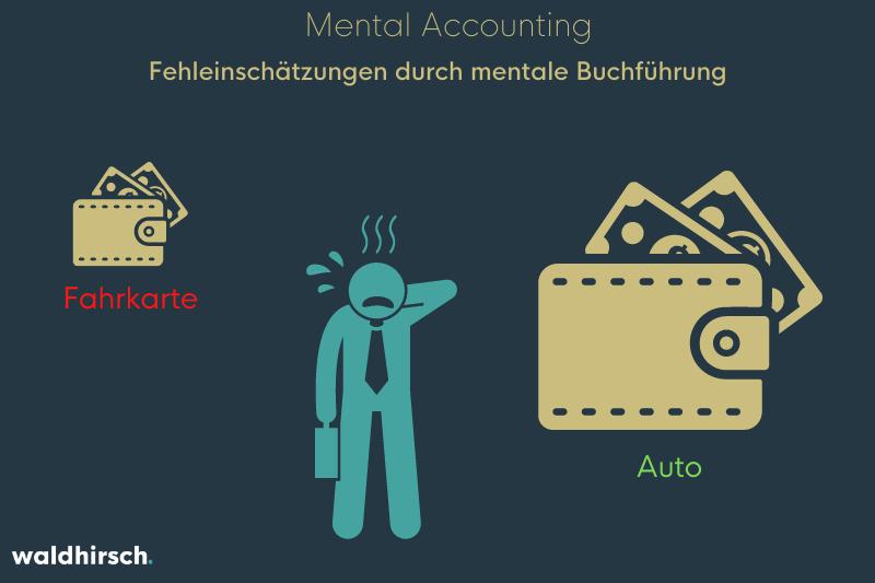 Grafik mit einer Person und zwei Geldbeuteln zur Darstellung der mentalen Buchführung