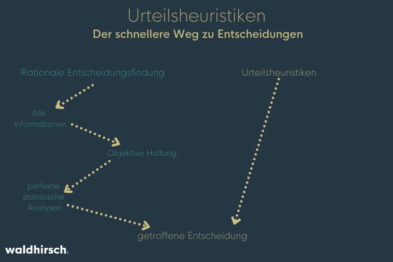 Grafik mit einem Vergleich vom Entscheidungsweg bei rationalen Entscheidungen und Urteilsheuristiken
